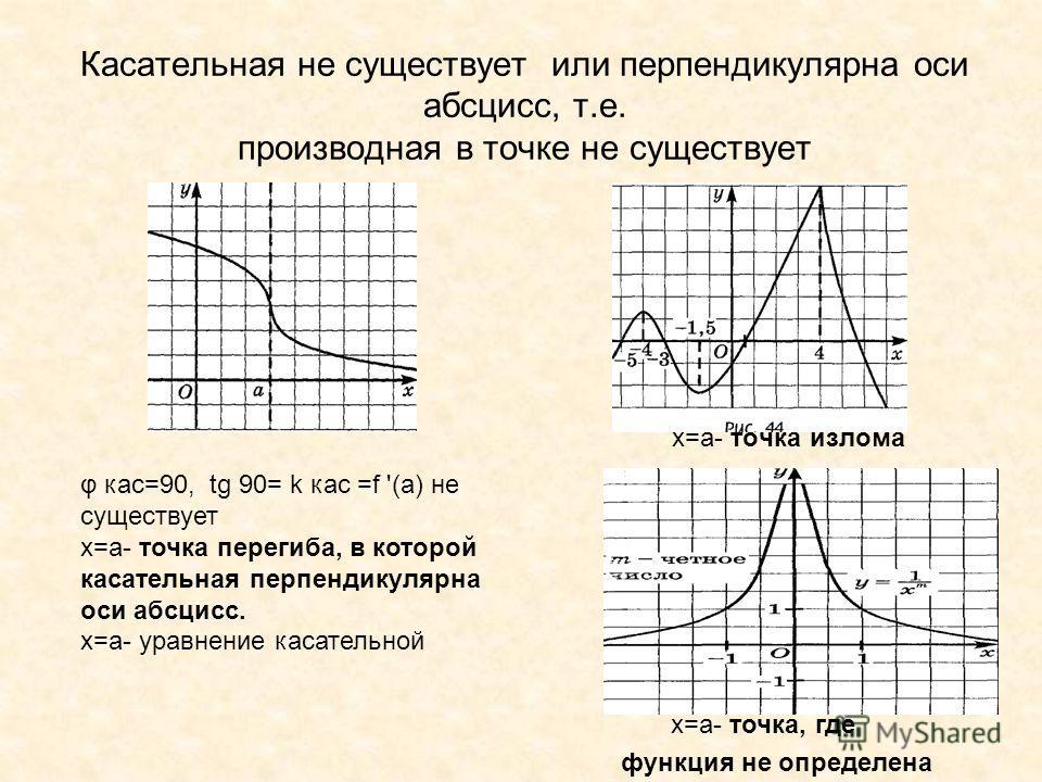 Касательная не существует или перпендикулярна оси абсцисс, т.е. производная в точке не существует х=a- точка излома φ кас=90, tg 90= k кас =f '(a) не существует х=a- точка перегиба, в которой касательная перпендикулярна оси абсцисс. x=a- уравнение ка