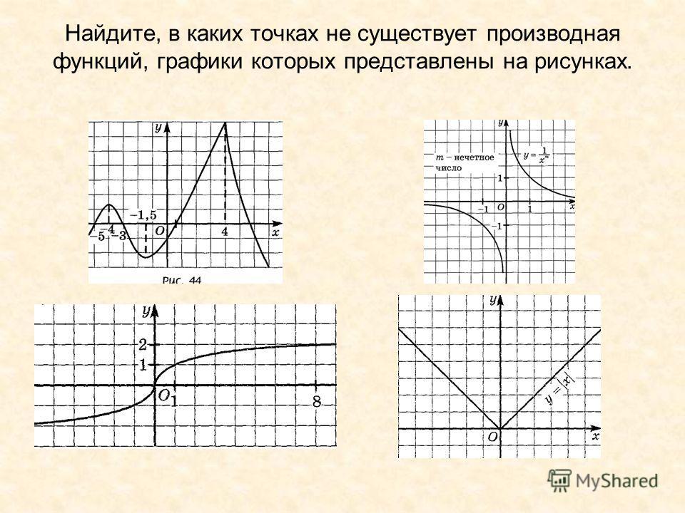 Найдите, в каких точках не существует производная функций, графики которых представлены на рисунках.