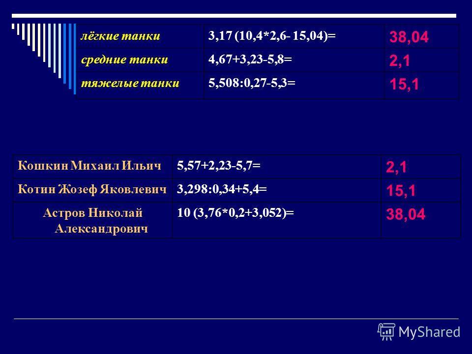 лёгкие танки3,17 (10,4*2,6- 15,04)= 38,04 средние танки4,67+3,23-5,8= 2,1 тяжелые танки5,508:0,27-5,3= 15,1 Кошкин Михаил Ильич5,57+2,23-5,7= 2,1 Котин Жозеф Яковлевич3,298:0,34+5,4= 15,1 Астров Николай Александрович 10 (3,76*0,2+3,052)= 38,04