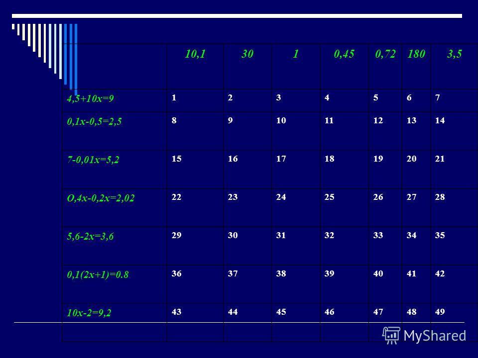 10,13010,450,721803,5 4,5+10х=9 1234567 0,1х-0,5=2,5 891011121314 7-0,01х=5,2 15161718192021 О,4х-0,2х=2,02 22232425262728 5,6-2х=3,6 29303132333435 0,1(2х+1)=0.8 36373839404142 10х-2=9,2 43444546474849
