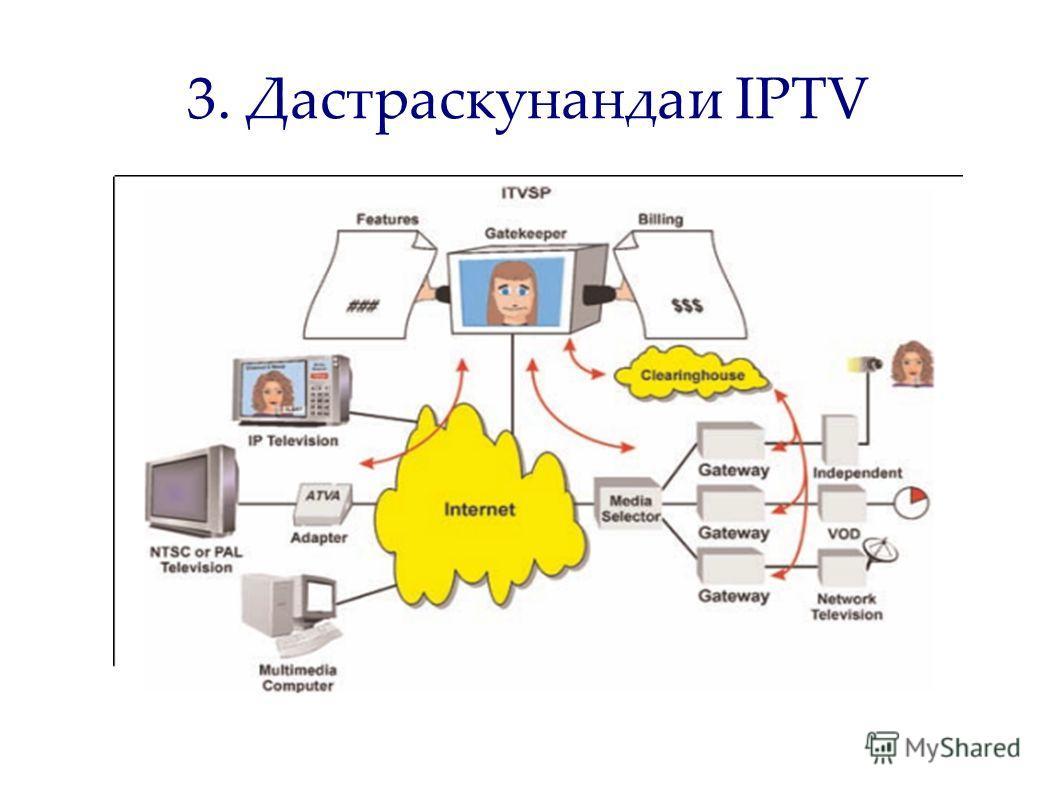 3. Дастраскунандаи IPTV