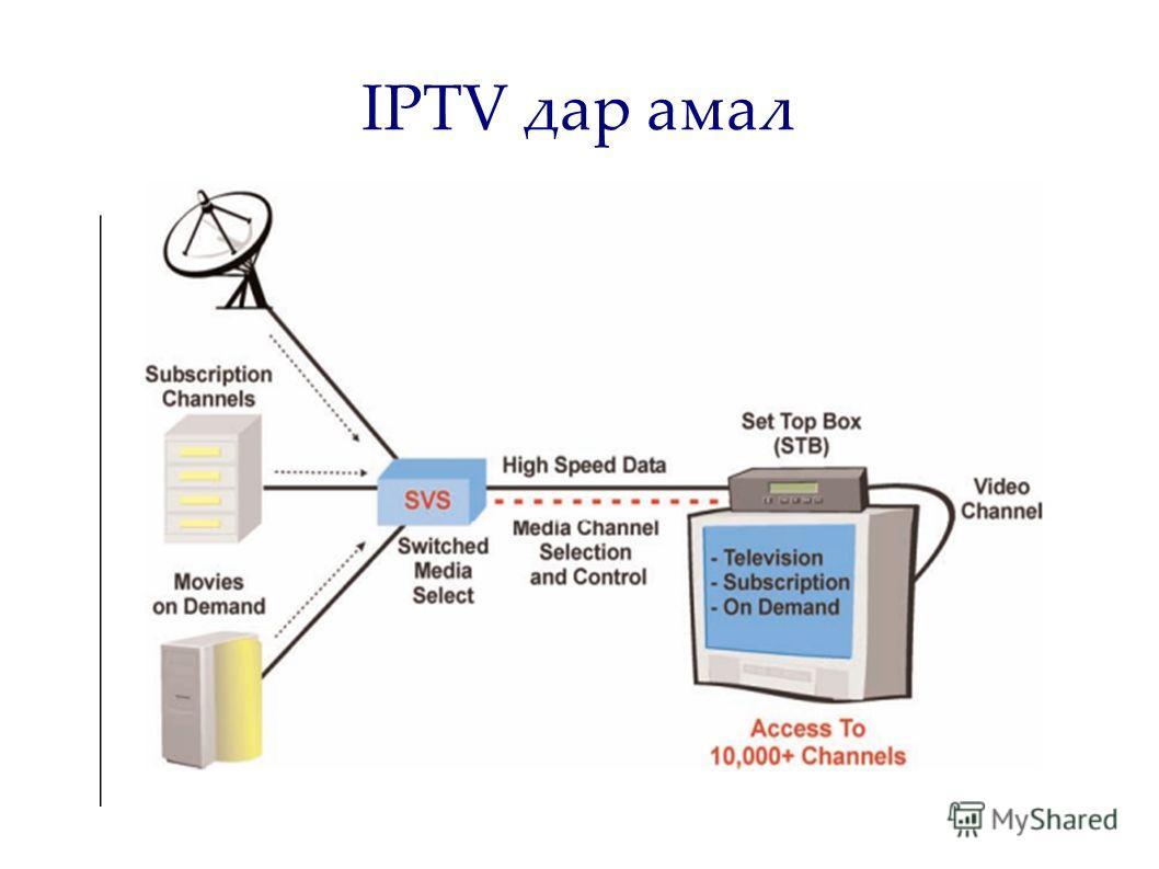 IPTV дар амал