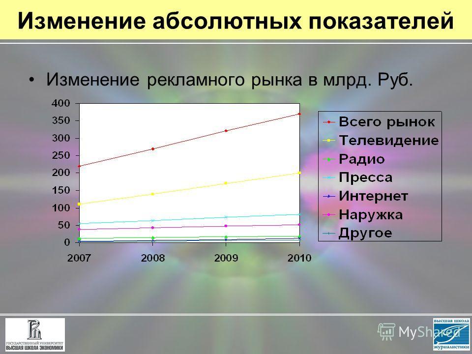 Изменение абсолютных показателей Изменение рекламного рынка в млрд. Руб.