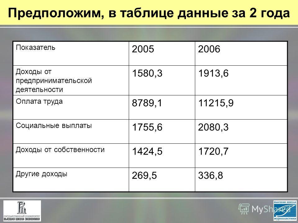 Предположим, в таблице данные за 2 года Показатель 20052006 Доходы от предпринимательской деятельности 1580,31913,6 Оплата труда 8789,111215,9 Социальные выплаты 1755,62080,3 Доходы от собственности 1424,51720,7 Другие доходы 269,5336,8