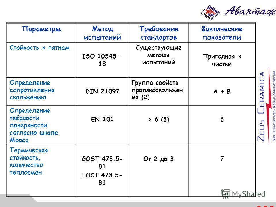 ПараметрыМетод испытаний Требования стандартов Фактические показатели Стойкость к пятнам ISO 10545 - 13 Существующие методы испытаний Пригодная к чистки Определение сопротивления скольжению DIN 21097 Группа свойств противоскольжен ия (2) А + В Опреде