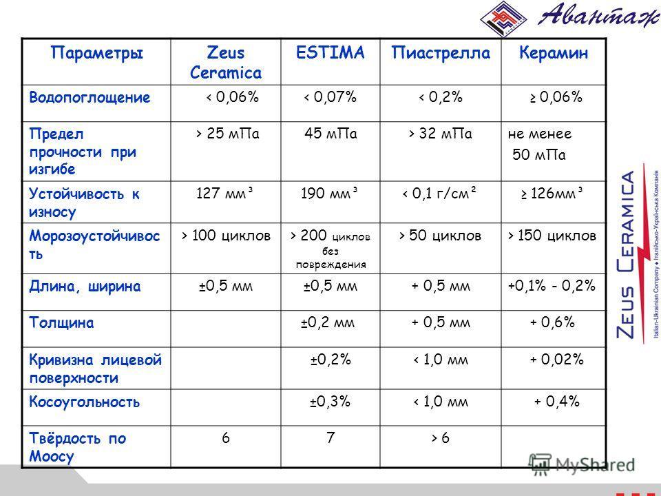 ПараметрыZeus Ceramica ESTIMAПиастреллаКерамин Водопоглощение < 0,06%< 0,07%< 0,2% 0,06% Предел прочности при изгибе > 25 мПа45 мПа> 32 мПане менее 50 мПа Устойчивость к износу 127 мм³190 мм³< 0,1 г/см² 126мм³ Морозоустойчивос ть > 100 циклов> 200 ци