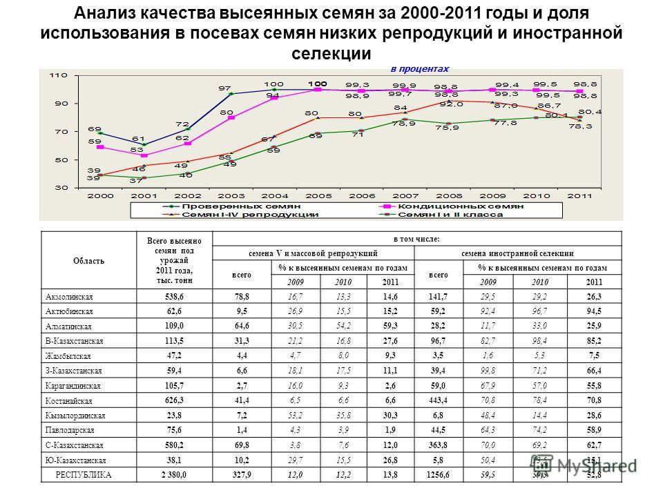 Анализ качества высеянных семян за 2000-2011 годы и доля использования в посевах семян низких репродукций и иностранной селекции в процентах Область Всего высеяно семян под урожай 2011 года, тыс. тонн в том числе: семена V и массовой репродукцийсемен