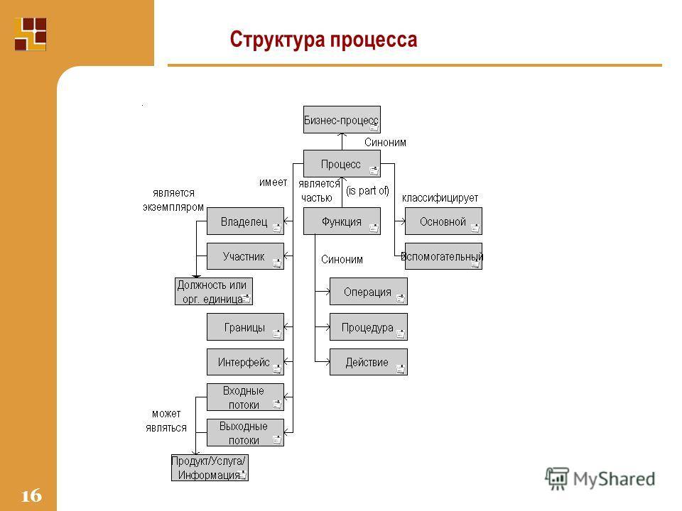 16 Структура процесса