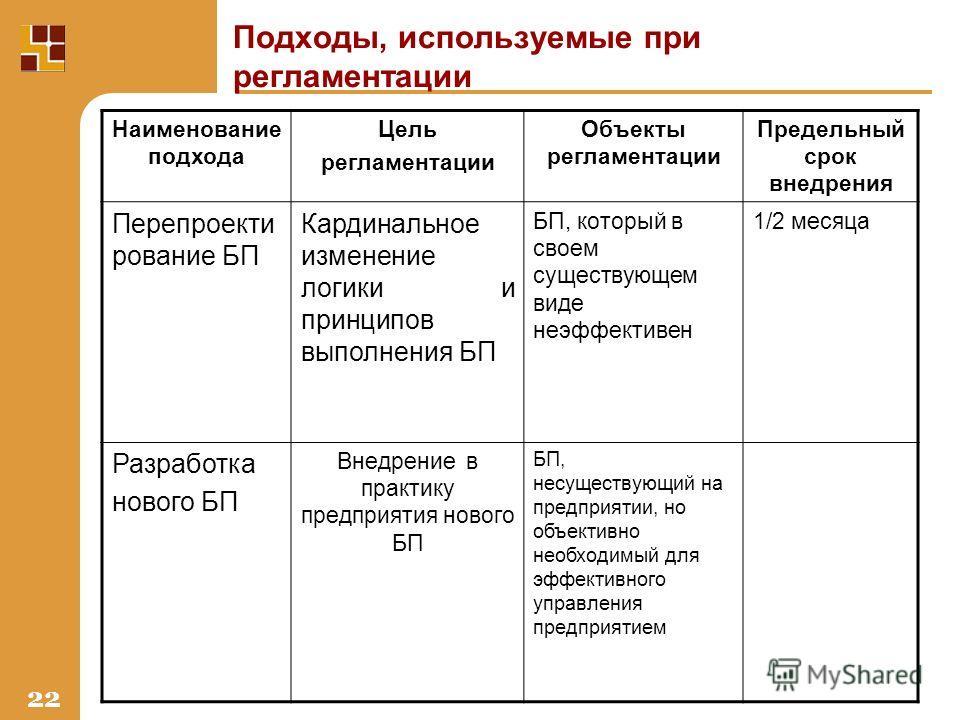 22 Подходы, используемые при регламентации Наименование подхода Цель регламентации Объекты регламентации Предельный срок внедрения Перепроекти рование БП Кардинальное изменение логики и принципов выполнения БП БП, который в своем существующем виде не