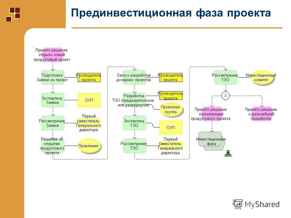 Прединвестиционная фаза проекта