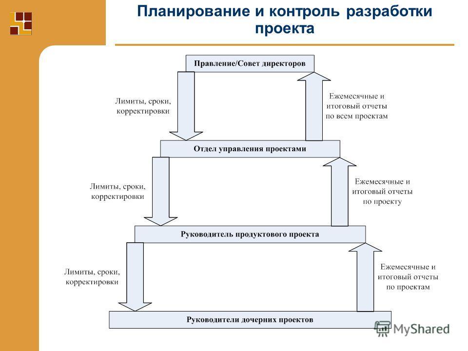 Планирование и контроль разработки проекта