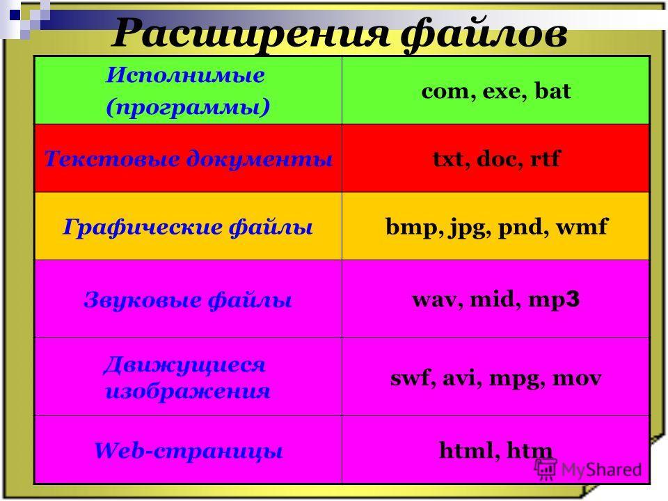 Расширения файлов Исполнимые (программы) com, exe, bat Текстовые документыtxt, doc, rtf Графические файлыbmp, jpg, pnd, wmf Звуковые файлы wav, mid, mp 3 Движущиеся изображения swf, avi, mpg, mov Web-страницыhtml, htm