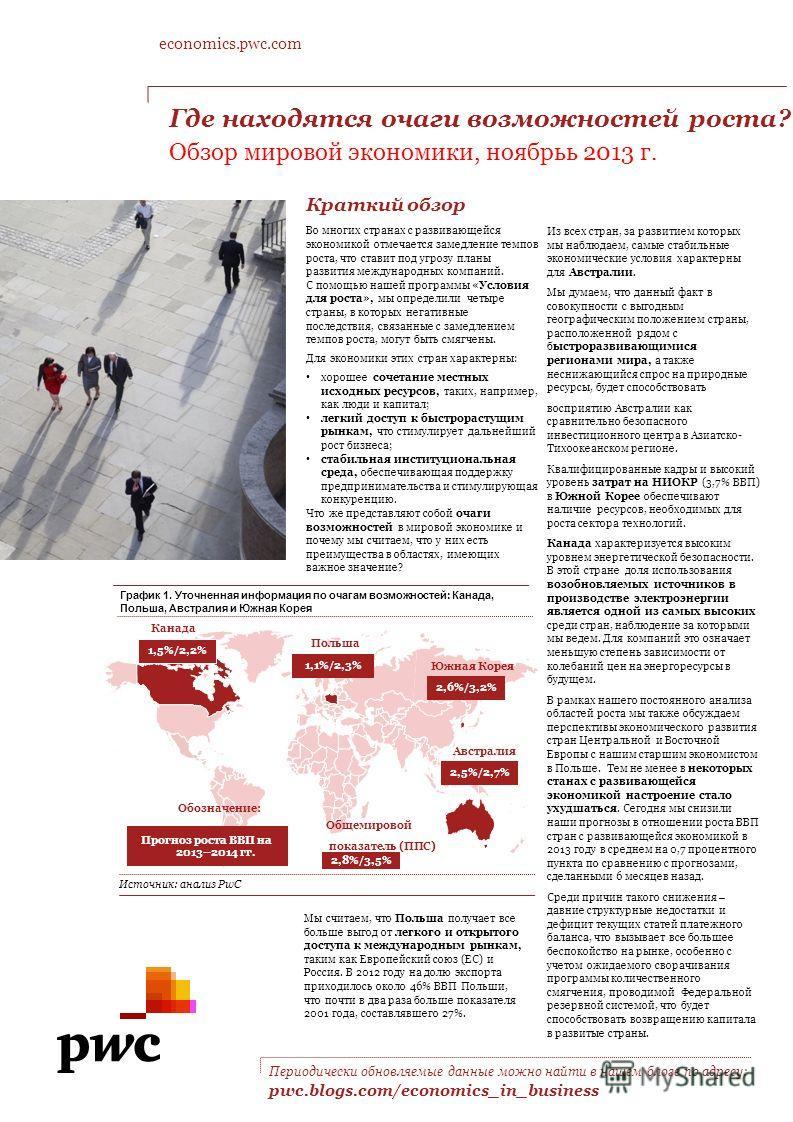 Периодически обновляемые данные можно найти в нашем блоге по адресу: pwc.blogs.com/economics_in_business График 1. Уточненная информация по очагам возможностей: Канада, Польша, Австралия и Южная Корея Источник: анализ PwC 1,1%/2,3% Польша 2,6%/3,2% Ю