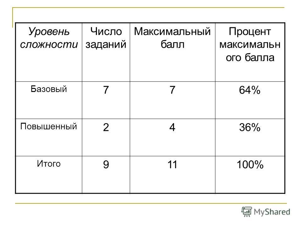 Уровень сложности Число заданий Максимальный балл Процент максимальн ого балла Базовый 7764% Повышенный 2436% Итого 911100%