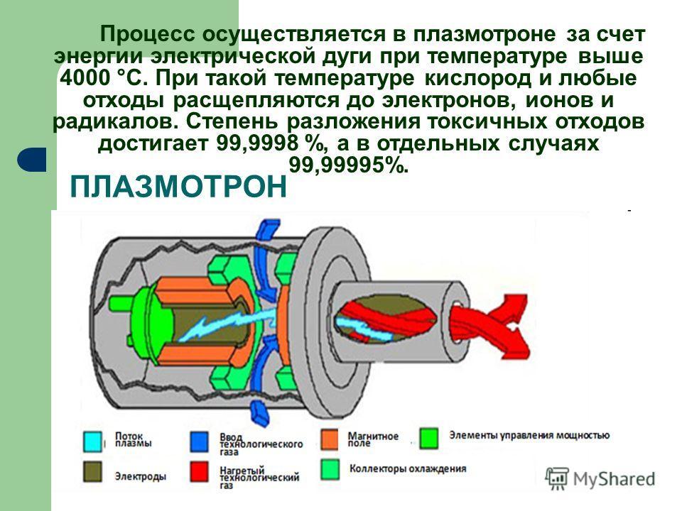 ПЛАЗМОТРОН Процесс осуществляется в плазмотроне за счет энергии электрической дуги при температуре выше 4000 °С. При такой температуре кислород и любые отходы расщепляются до электронов, ионов и радикалов. Степень разложения токсичных отходов достига