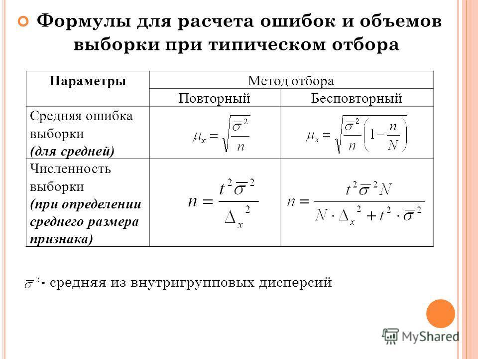 Формулы для расчета ошибок и объемов выборки при типическом отбора - средняя из внутригрупповых дисперсий ПараметрыМетод отбора ПовторныйБесповторный Средняя ошибка выборки (для средней) Численность выборки (при определении среднего размера признака)