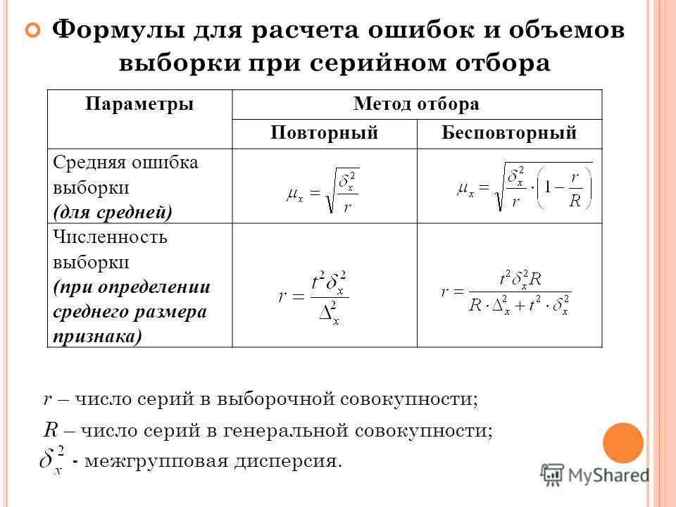 Формулы для расчета ошибок и объемов выборки при серийном отбора r – число серий в выборочной совокупности; R – число серий в генеральной совокупности; - межгрупповая дисперсия. ПараметрыМетод отбора ПовторныйБесповторный Средняя ошибка выборки (для