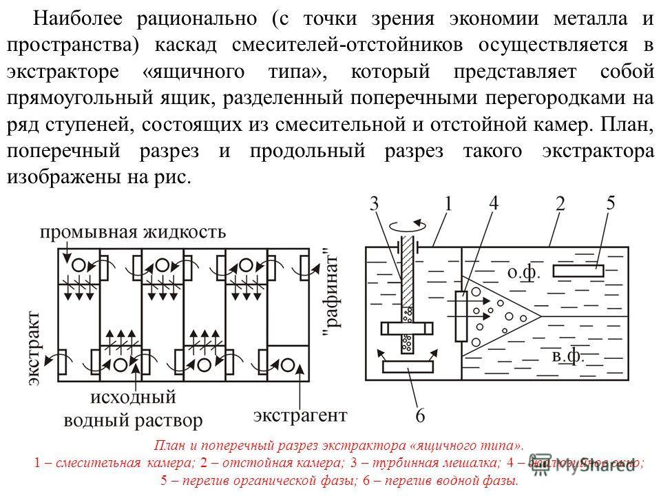 Наиболее рационально (с точки зрения экономии металла и пространства) каскад смесителей-отстойников осуществляется в экстракторе «ящичного типа», который представляет собой прямоугольный ящик, разделенный поперечными перегородками на ряд ступеней, со