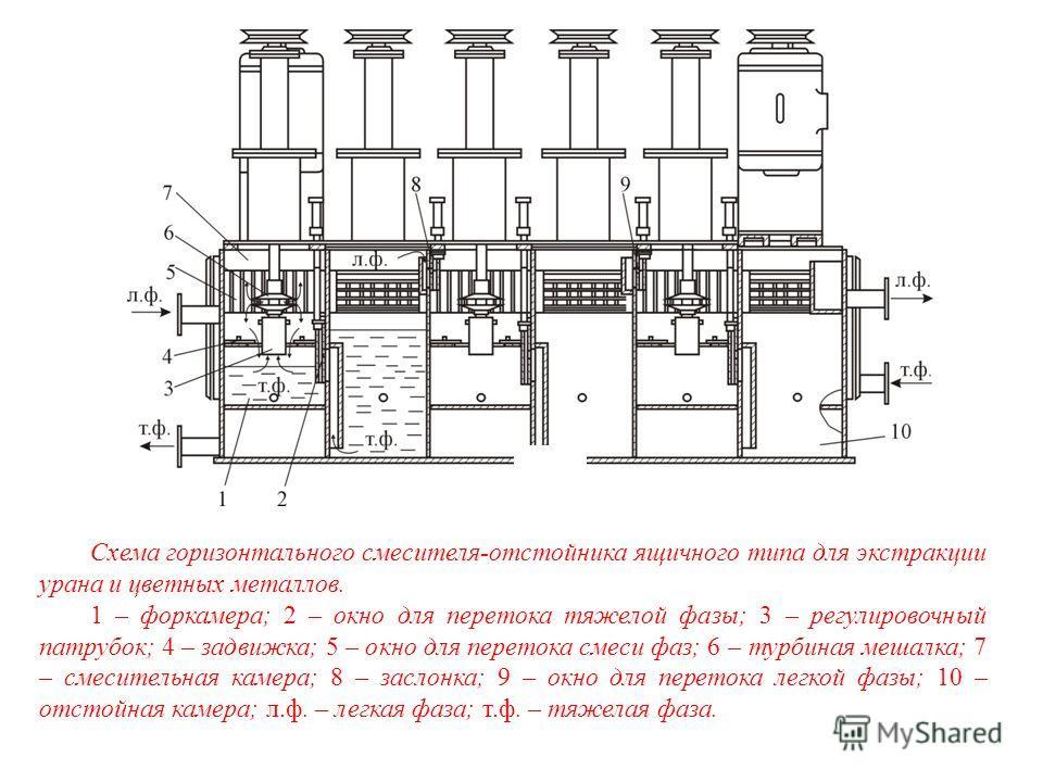 Схема горизонтального смесителя-отстойника ящичного типа для экстракции урана и цветных металлов. 1 – форкамера; 2 – окно для перетока тяжелой фазы; 3 – регулировочный патрубок; 4 – задвижка; 5 – окно для перетока смеси фаз; 6 – турбиная мешалка; 7 –