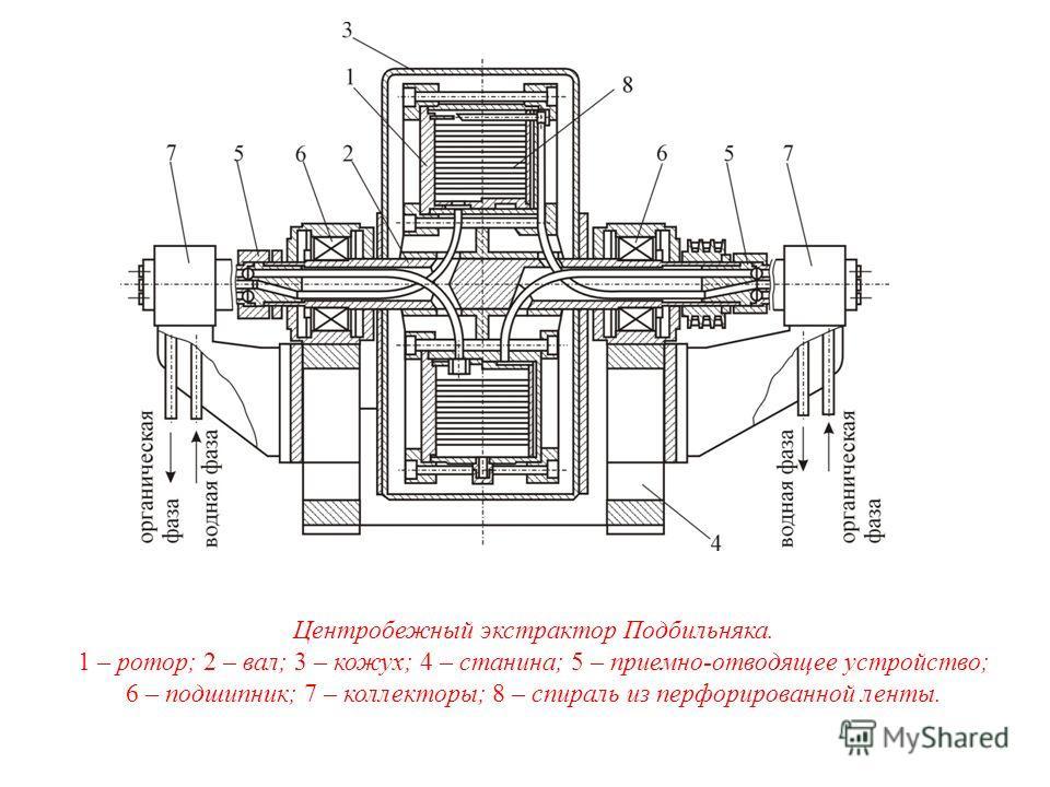 Центробежный экстрактор Подбильняка. 1 – ротор; 2 – вал; 3 – кожух; 4 – станина; 5 – приемно-отводящее устройство; 6 – подшипник; 7 – коллекторы; 8 – спираль из перфорированной ленты.