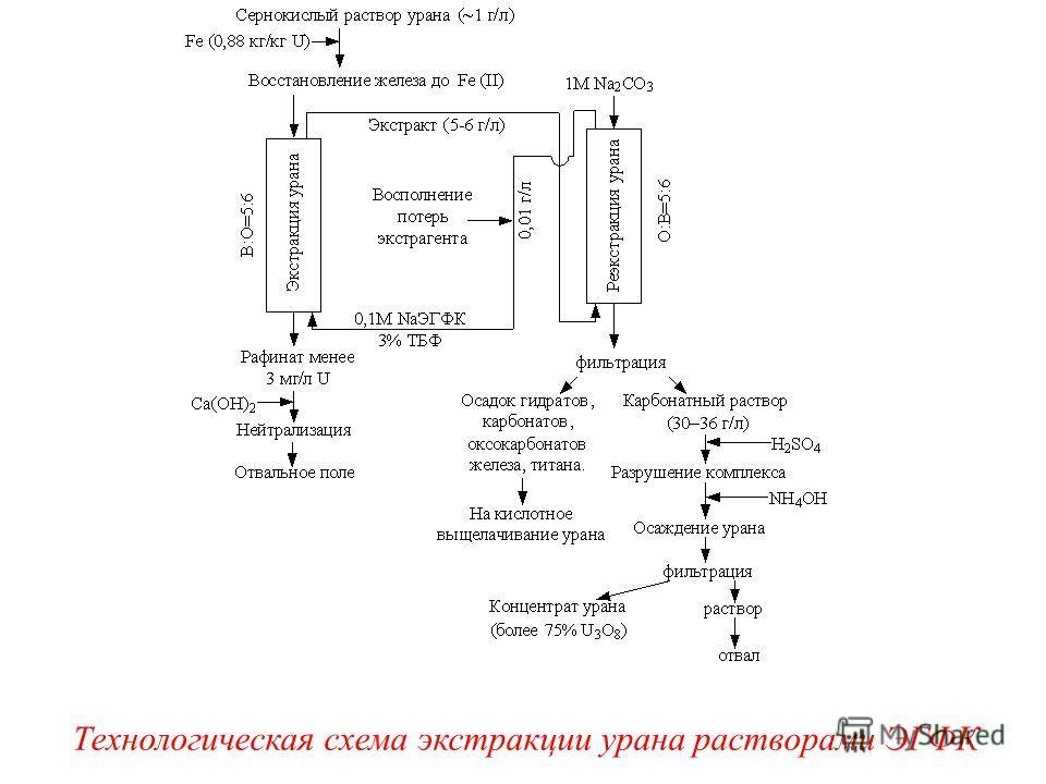 Технологическая схема экстракции урана растворами ЭГФК