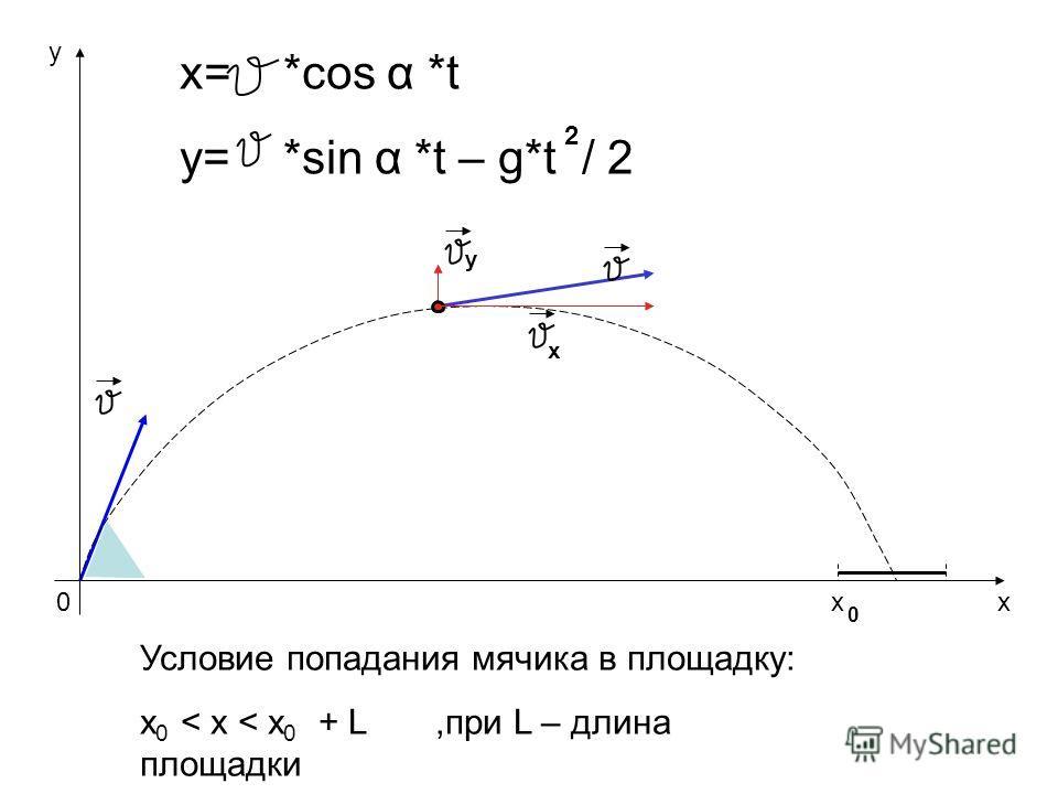 0 y x y x x= *cos α *t y= *sin α *t – g*t / 2 2 Условие попадания мячика в площадку: x 0 < x < x 0 + L,при L – длина площадки x 0