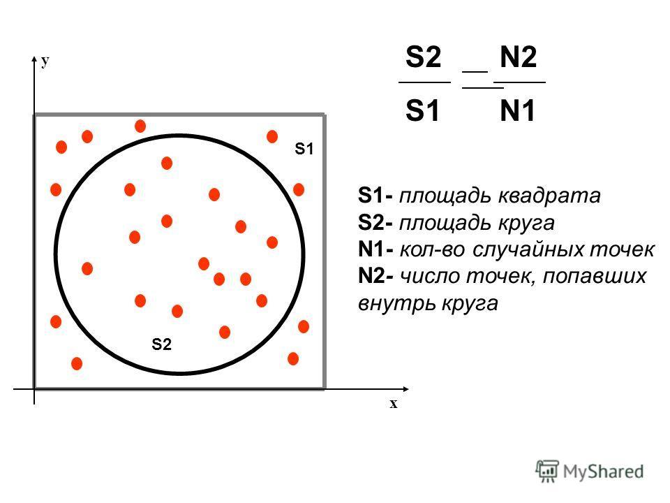 х у S1 S2 S2 N2 S1 N1 S1- площадь квадрата S2- площадь круга N1- кол-во случайных точек N2- число точек, попавших внутрь круга
