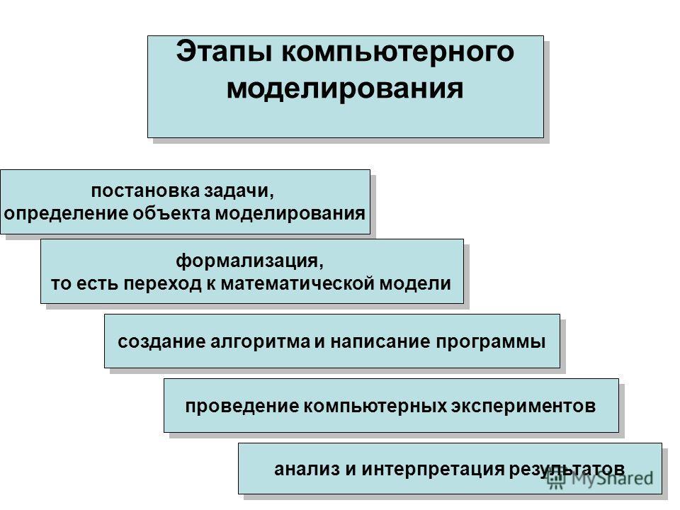Этапы компьютерного моделирования Этапы компьютерного моделирования постановка задачи, определение объекта моделирования постановка задачи, определение объекта моделирования формализация, то есть переход к математической модели формализация, то есть