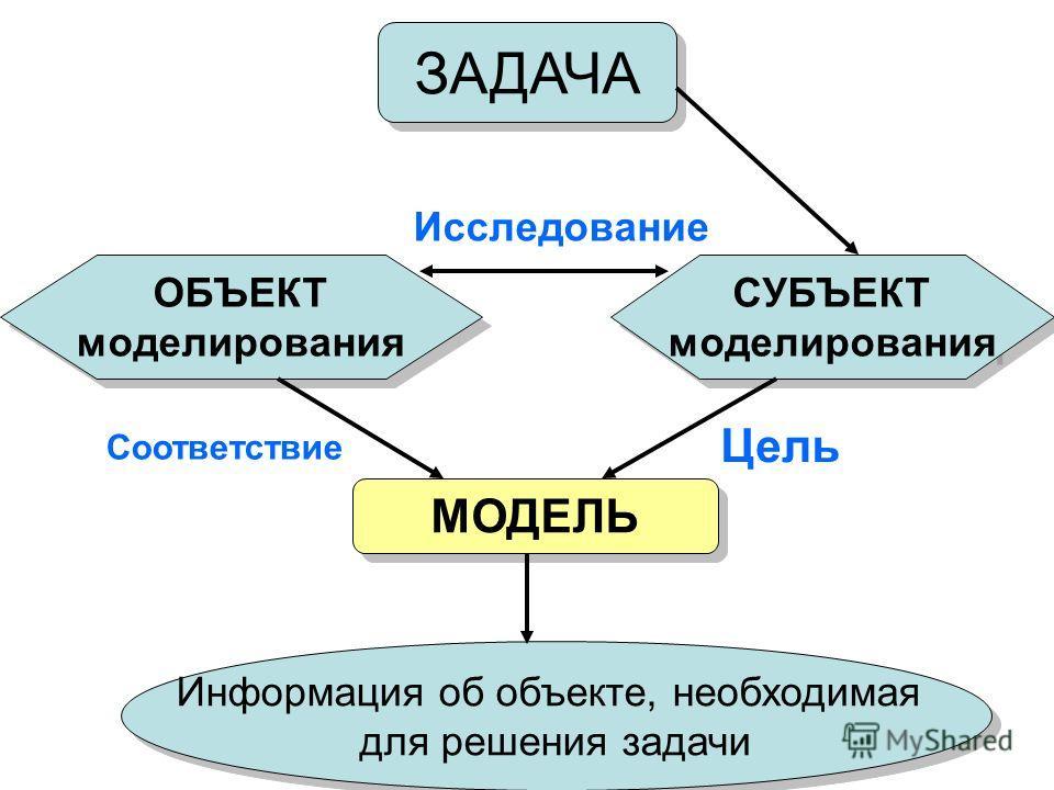 ЗАДАЧА СУБЪЕКТ моделирования СУБЪЕКТ моделирования ОБЪЕКТ моделирования ОБЪЕКТ моделирования МОДЕЛЬ Информация об объекте, необходимая для решения задачи Информация об объекте, необходимая для решения задачи Исследование Соответствие Цель