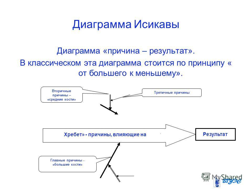 Диаграмма Исикавы Диаграмма «причина – результат». В классическом эта диаграмма стоится по принципу « от большего к меньшему». Вторичные причины – «средние кости» Третичные причины Результат Главные причины - «большие кости» Хребет» - причины, влияющ