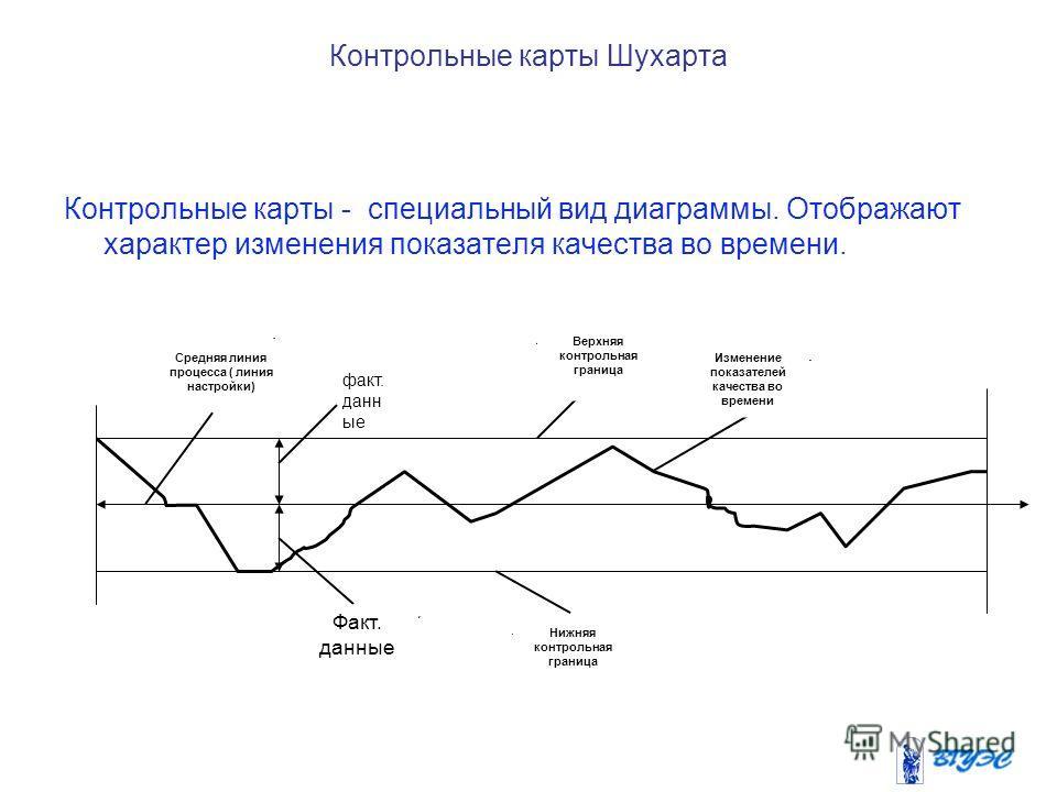 Контрольные карты Шухарта Контрольные карты - специальный вид диаграммы. Отображают характер изменения показателя качества во времени. Средняя линия процесса ( линия настройки) факт. данн ые Факт. данные Верхняя контрольная граница Нижняя контрольная