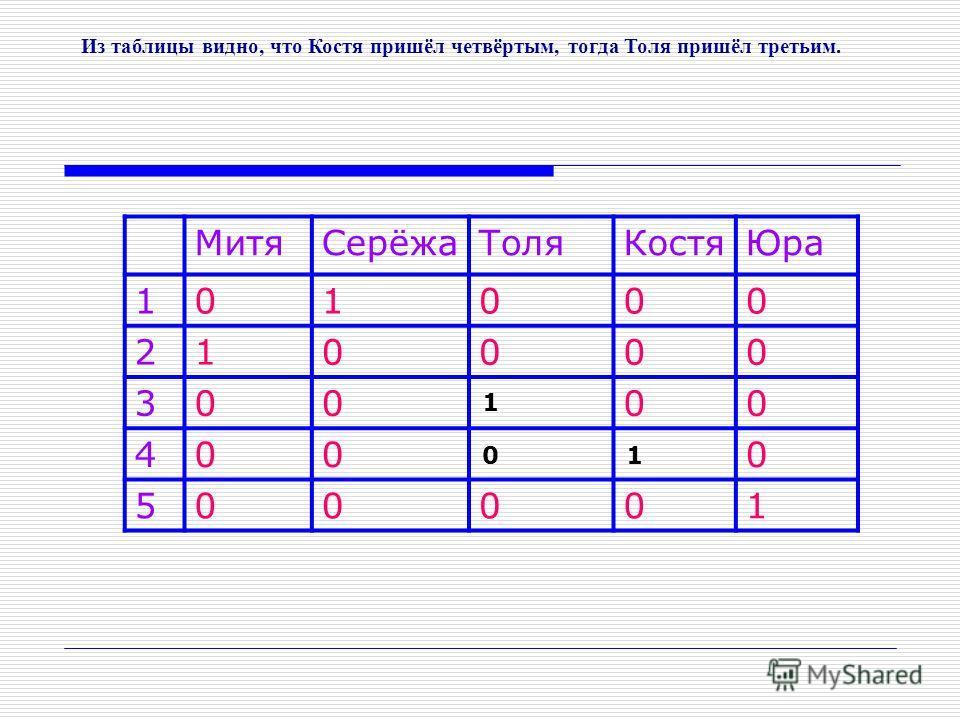 МитяСерёжаТоляКостяЮра 101000 210000 30000 4000 500001 Из таблицы видно, что Костя пришёл четвёртым, тогда Толя пришёл третьим. 1 1 0