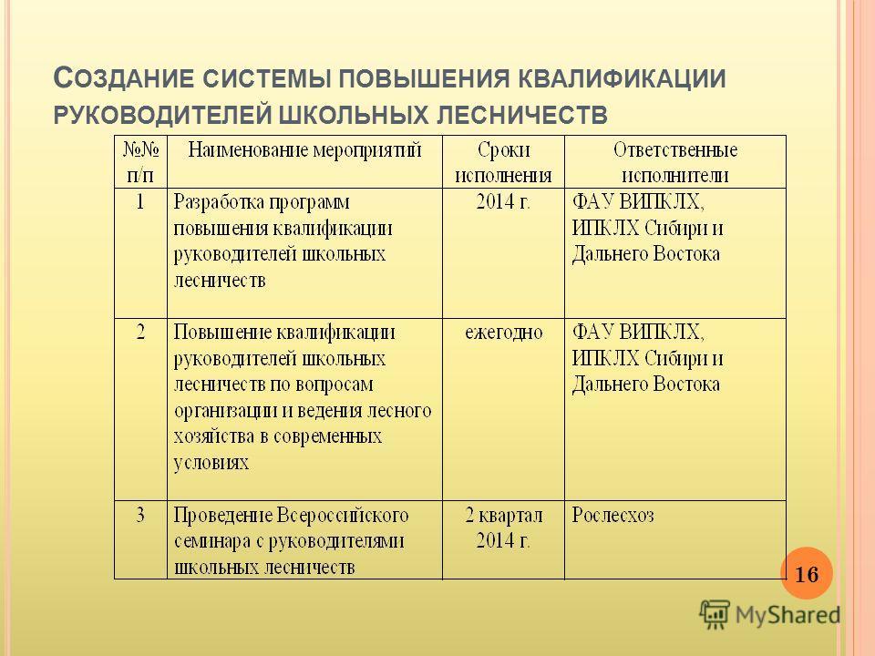 С ОЗДАНИЕ СИСТЕМЫ ПОВЫШЕНИЯ КВАЛИФИКАЦИИ РУКОВОДИТЕЛЕЙ ШКОЛЬНЫХ ЛЕСНИЧЕСТВ 16