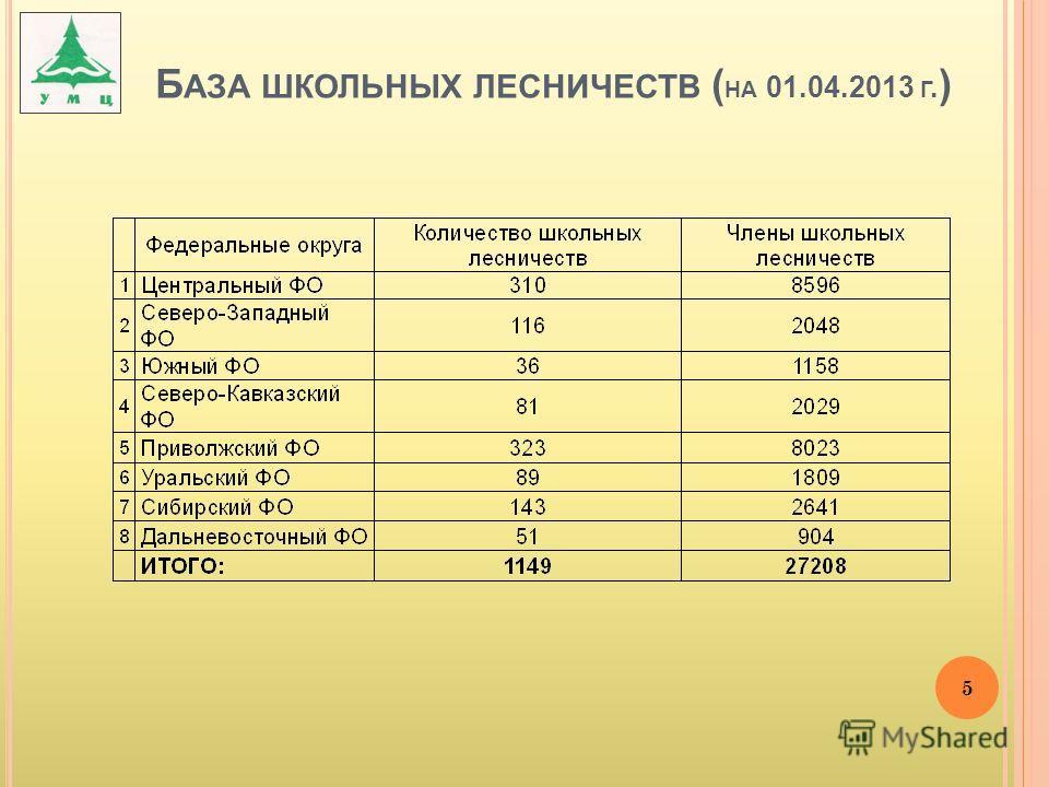 Б АЗА ШКОЛЬНЫХ ЛЕСНИЧЕСТВ ( НА 01.04.2013 Г. ) 5