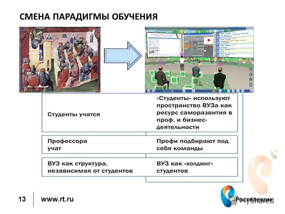 www.rt.ru СМЕНА ПАРАДИГМЫ ОБУЧЕНИЯ 13