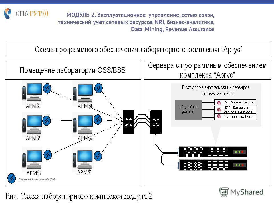 МОДУЛЬ 2. Эксплуатационное управление сетью связи, технический учет сетевых ресурсов NRI, бизнес-аналитика, Data Mining, Revenue Assurance