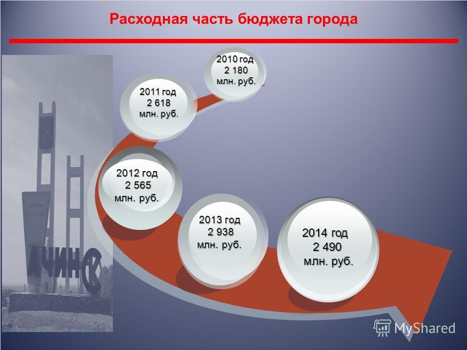 Расходная часть бюджета города 2012 год 2 565 2 565 млн. руб. 2013 год 2 938 2 938 млн. руб. 2014 год 2 490 млн. руб. млн. руб. 2011 год 2 618 2 618 млн. руб. млн. руб. 2010 год 2 180 2 180 млн. руб. млн. руб.