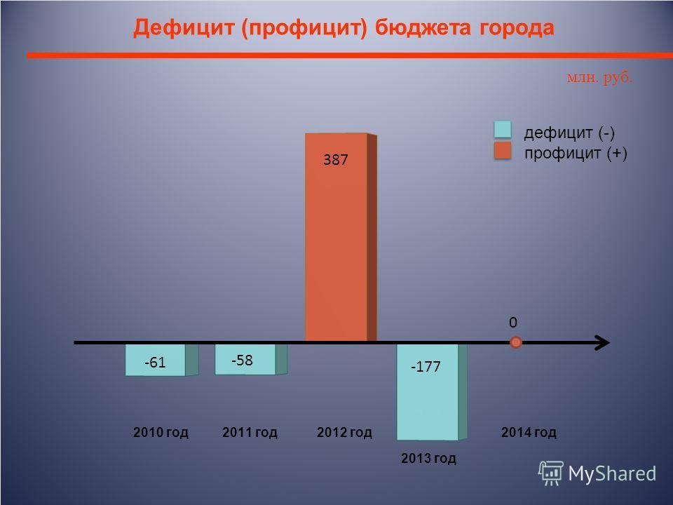 Дефицит (профицит) бюджета города млн. руб.