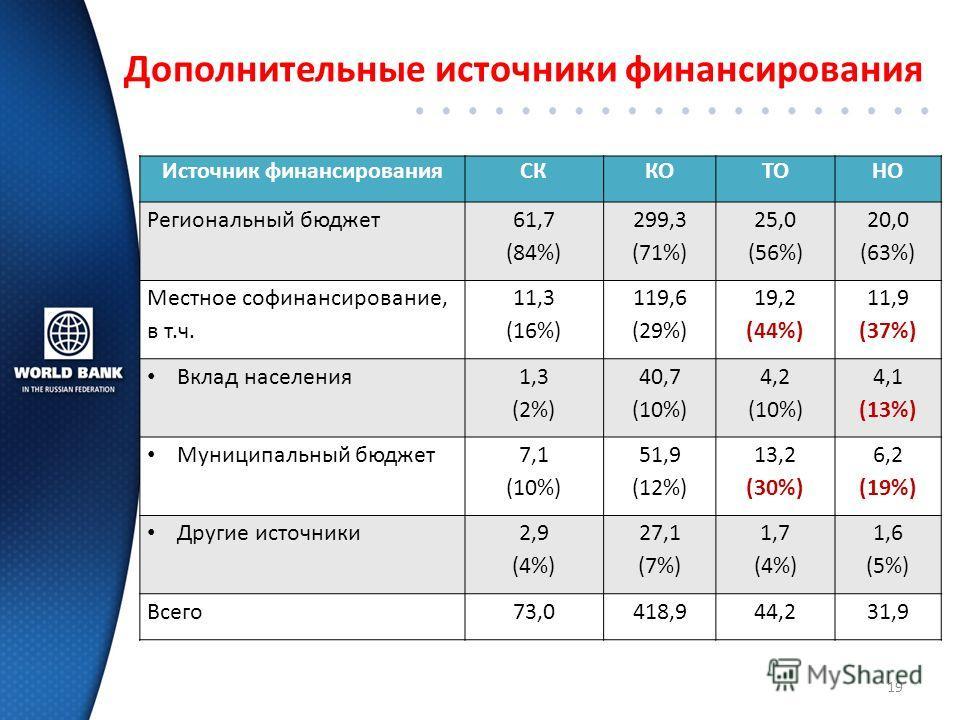 Источник финансированияСККОТОНО Региональный бюджет 61,7 (84%) 299,3 (71%) 25,0 (56%) 20,0 (63%) Местное софинансирование, в т.ч. 11,3 (16%) 119,6 (29%) 19,2 (44%) 11,9 (37%) Вклад населения 1,3 (2%) 40,7 (10%) 4,2 (10%) 4,1 (13%) Муниципальный бюдже