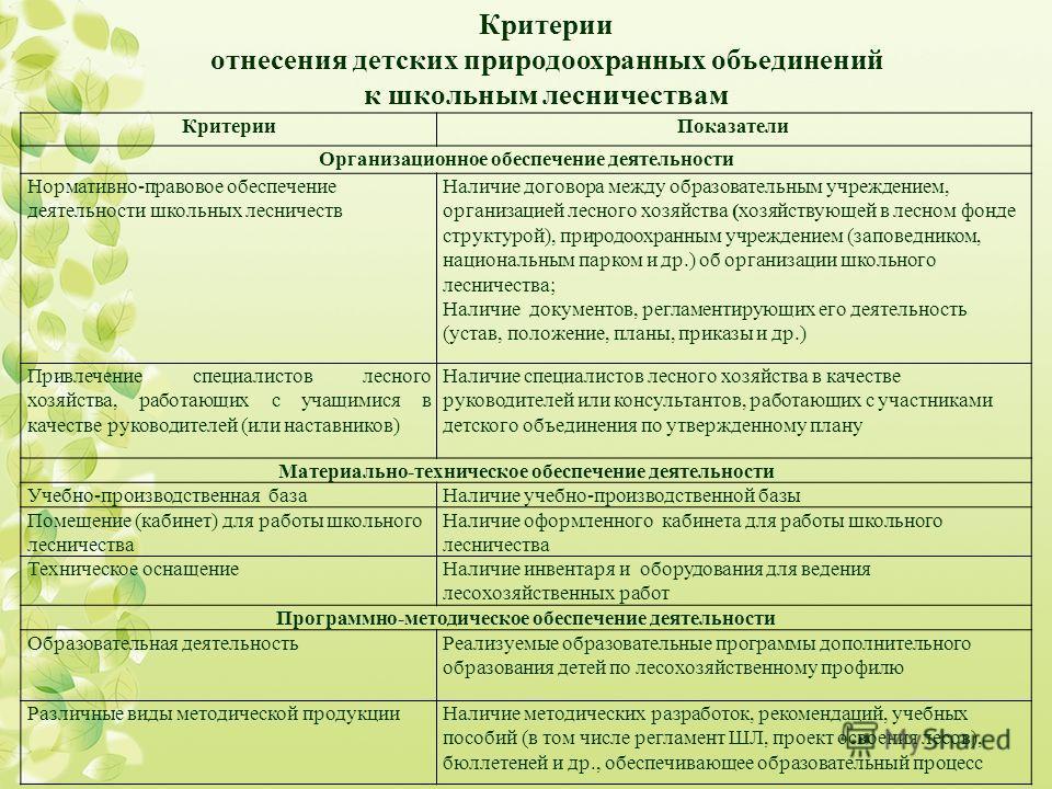 КритерииПоказатели Организационное обеспечение деятельности Нормативно-правовое обеспечение деятельности школьных лесничеств Наличие договора между образовательным учреждением, организацией лесного хозяйства (хозяйствующей в лесном фонде структурой),