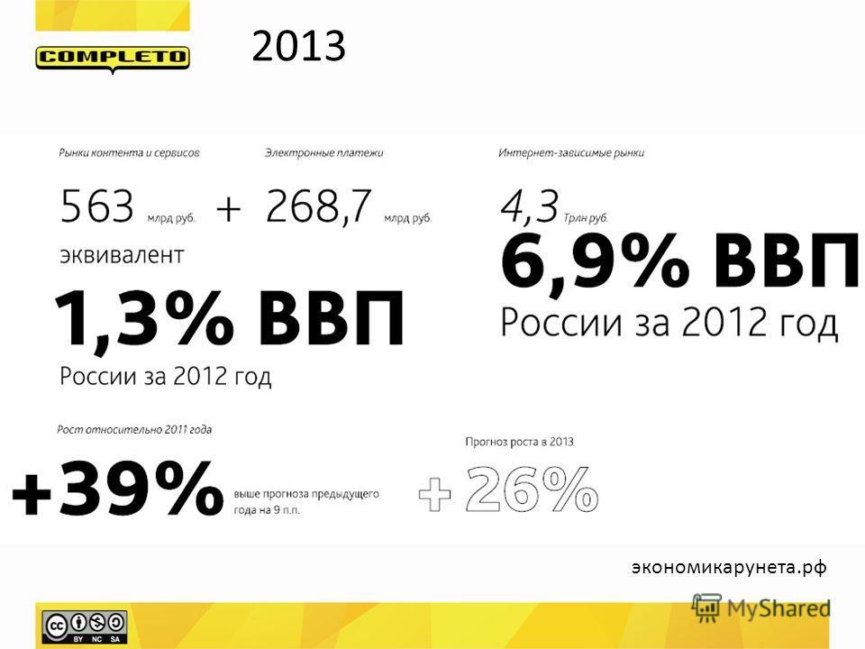 2013 экономикарунета.рф