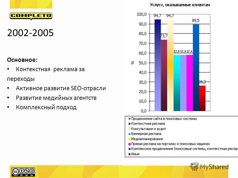 2002-2005 Основное: Контекстная реклама за переходы Активное развитие SEO-отрасли Развитие медийных агентств Комплексный подход