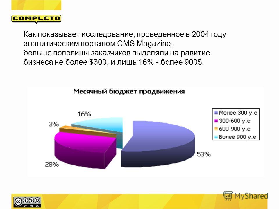 Как показывает исследование, проведенное в 2004 году аналитическим порталом CMS Magazine, больше половины заказчиков выделяли на равитие бизнеса не более $300, и лишь 16% - более 900$.