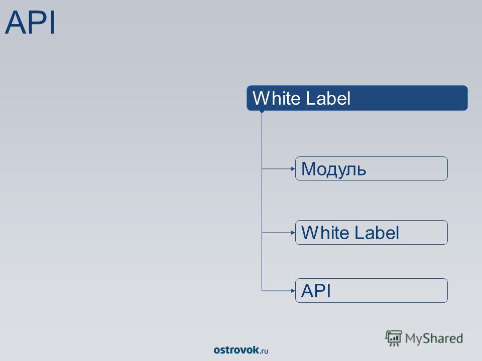 API White Label Модуль White Label API