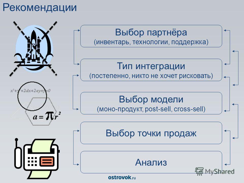 Рекомендации Выбор партнёра (инвентарь, технологии, поддержка) Тип интеграции (постепенно, никто не хочет рисковать) Выбор модели (моно-продукт, post-sell, cross-sell) Выбор точки продаж Анализ