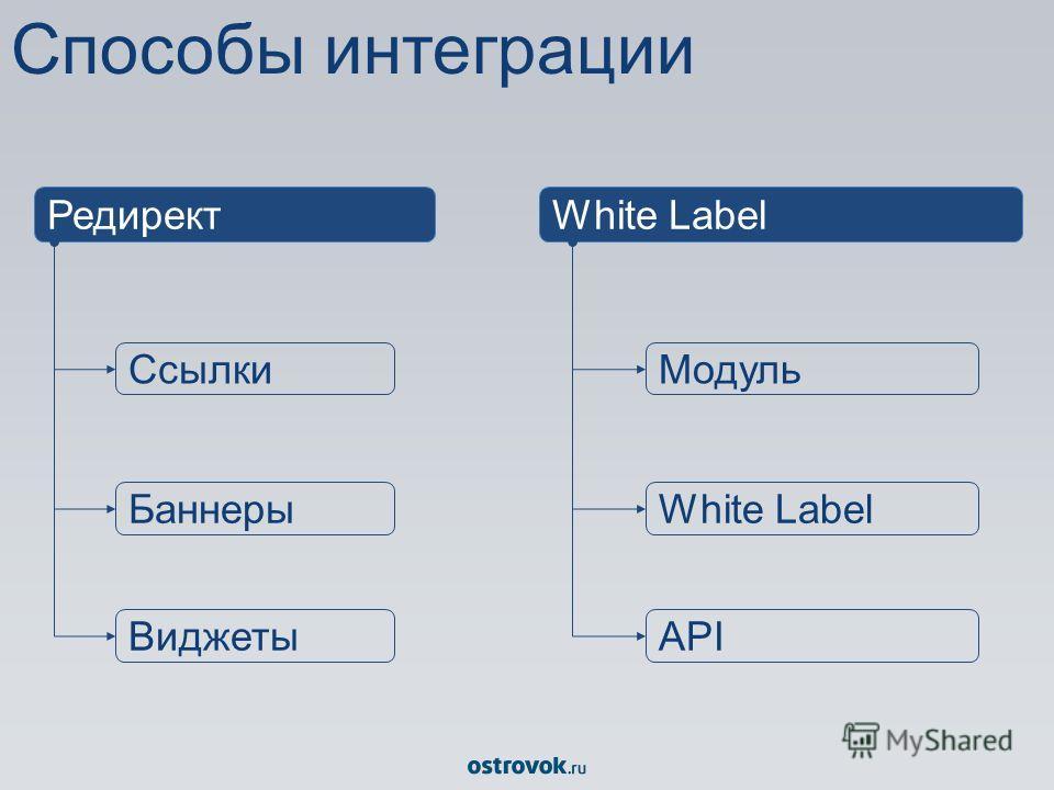 Способы интеграции РедиректWhite Label Ссылки Баннеры Виджеты Модуль White Label API
