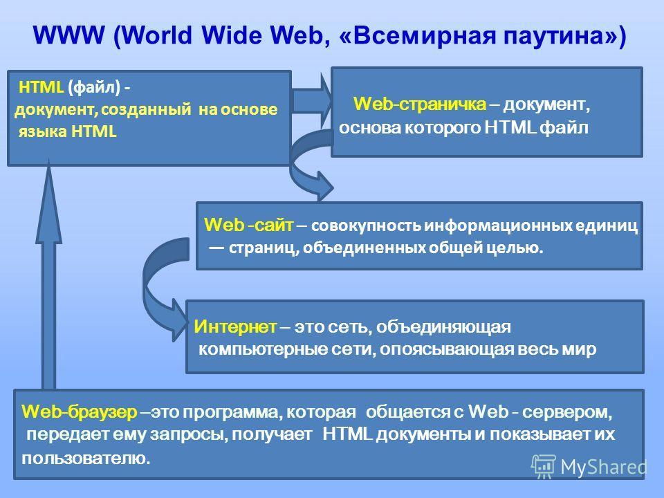 2 Интернет – это сеть, объединяющая компьютерные сети, опоясывающая весь мир Web-страничка – документ, основа которого HTML файл Web -сайт – совокупность информационных единиц страниц, объединенных общей целью. Web-браузер –это программа, которая общ