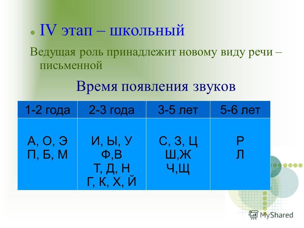 IV этап – школьный Ведущая роль принадлежит новому виду речи – письменной Время появления звуков 1-2 года2-3 года3-5 лет5-6 лет А, О, Э П, Б, М И, Ы, У Ф,В Т, Д, Н Г, К, Х, Й С, З, Ц Ш,Ж Ч,Щ РЛРЛ