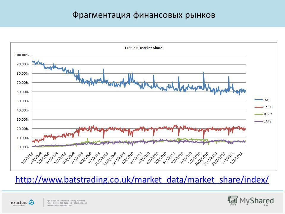 http://www.batstrading.co.uk/market_data/market_share/index/ Фрагментация финансовых рынков 22