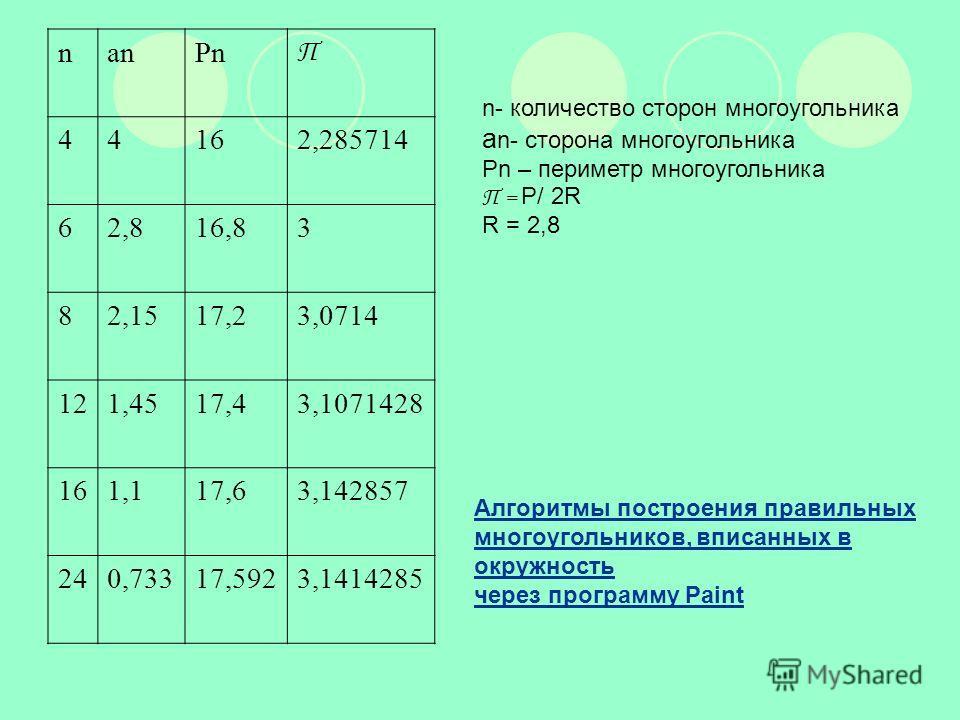 nanPn П 44162,285714 62,816,83 82,1517,23,0714 121,4517,43,1071428 161,117,63,142857 240,73317,5923,1414285 n- количество сторон многоугольника а n- сторона многоугольника Рn – периметр многоугольника П = Р/ 2R R = 2,8 Алгоритмы построения правильных